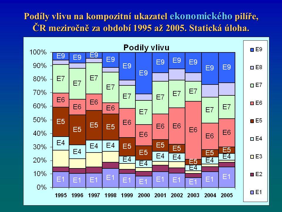 Podíly vlivu na kompozitní ukazatel ekonomického pilíře, ČR meziročně za období 1995 až 2005.