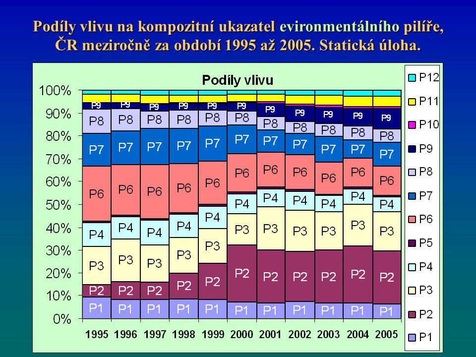Podíly vlivu na kompozitní ukazatel evironmentálního pilíře, ČR meziročně za období 1995 až 2005.