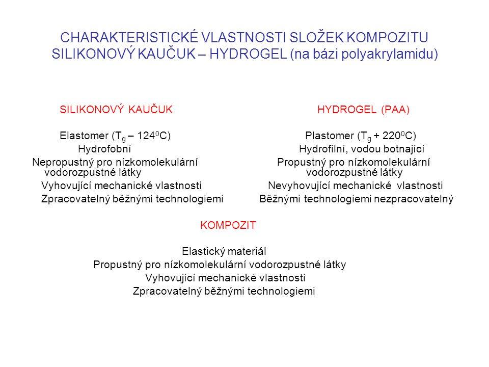 CHARAKTERISTICKÉ VLASTNOSTI SLOŽEK KOMPOZITU SILIKONOVÝ KAUČUK – HYDROGEL (na bázi polyakrylamidu) SILIKONOVÝ KAUČUK HYDROGEL (PAA) Elastomer (T g – 1