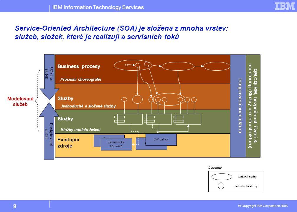 IBM Information Technology Services © Copyright IBM Corporation 2006 9 Existující zdroje Service-Oriented Architecture (SOA) je složena z mnoha vrstev: služeb, složek, které je realizují a servisních toků Jednoduché služby Složené služby Modelování služeb Služby Business procesy Složky QM,CQI,RM, bezpečnost, řízení & monitoring (Služby pro infrastrukturu) Procesní choreografie Jednoduché a složené služby Složky modelu řešení Package Custom Application Zákaznické aplikace SW balíky Uživatel služeb Poskytovatel služeb Integrovaná architektura Legenda