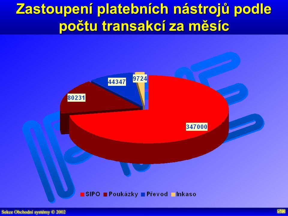 Zastoupení platebních nástrojů podle počtu transakcí za měsíc