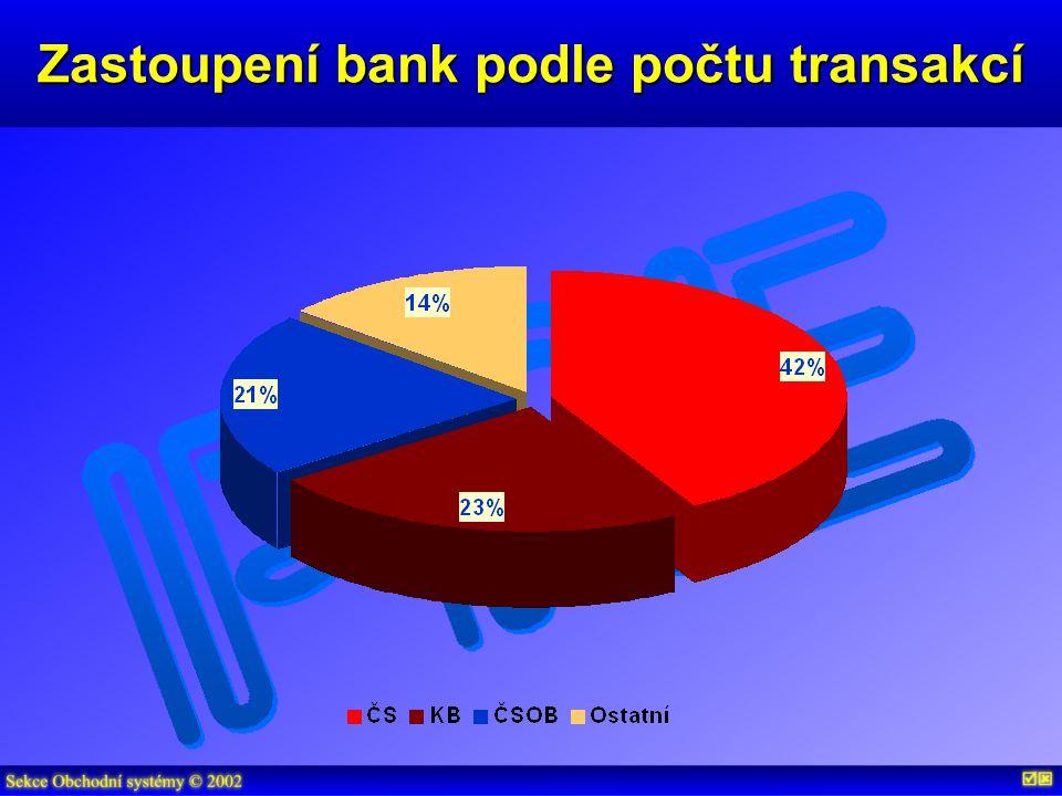 Zastoupení bank podle počtu transakcí