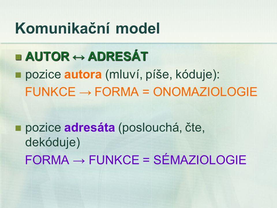 Komunikační model AUTOR ↔ ADRESÁT AUTOR ↔ ADRESÁT pozice autora (mluví, píše, kóduje): FUNKCE → FORMA = ONOMAZIOLOGIE pozice adresáta (poslouchá, čte, dekóduje) FORMA → FUNKCE = SÉMAZIOLOGIE