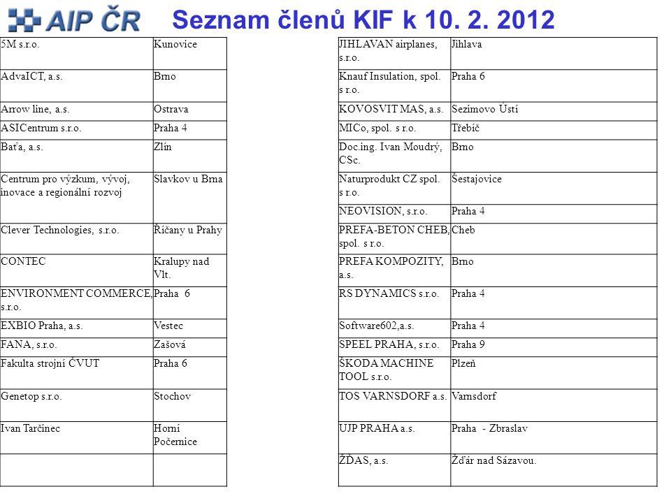 Seznam členů KIF k 10. 2. 2012 5M s.r.o.KunoviceJIHLAVAN airplanes, s.r.o. Jihlava AdvaICT, a.s.BrnoKnauf Insulation, spol. s r.o. Praha 6 Arrow line,