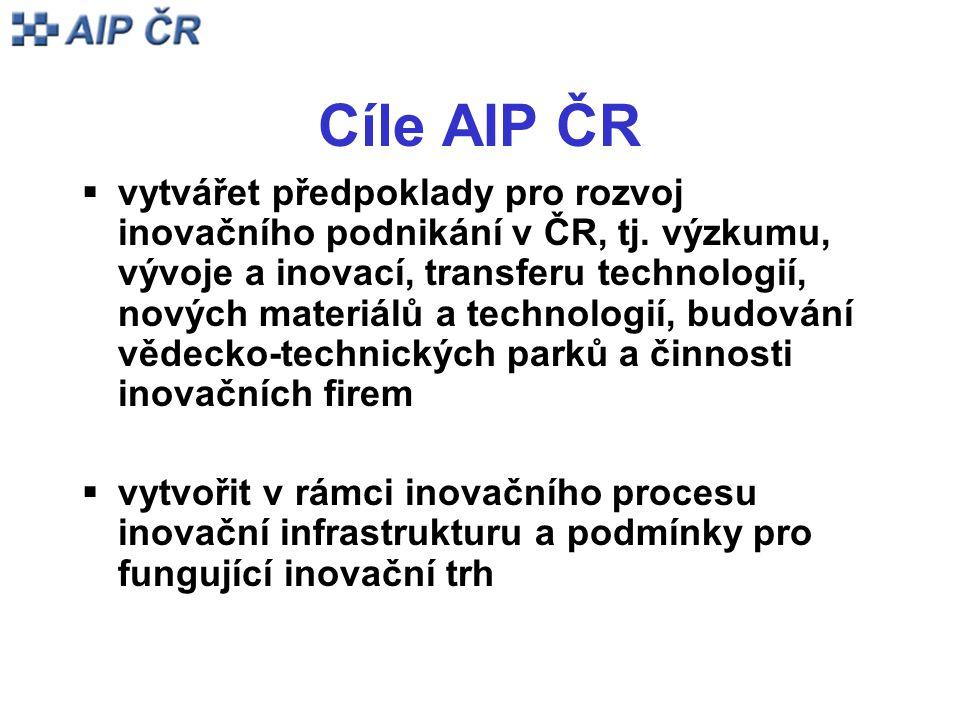 Cíle AIP ČR  vytvářet předpoklady pro rozvoj inovačního podnikání v ČR, tj. výzkumu, vývoje a inovací, transferu technologií, nových materiálů a tech