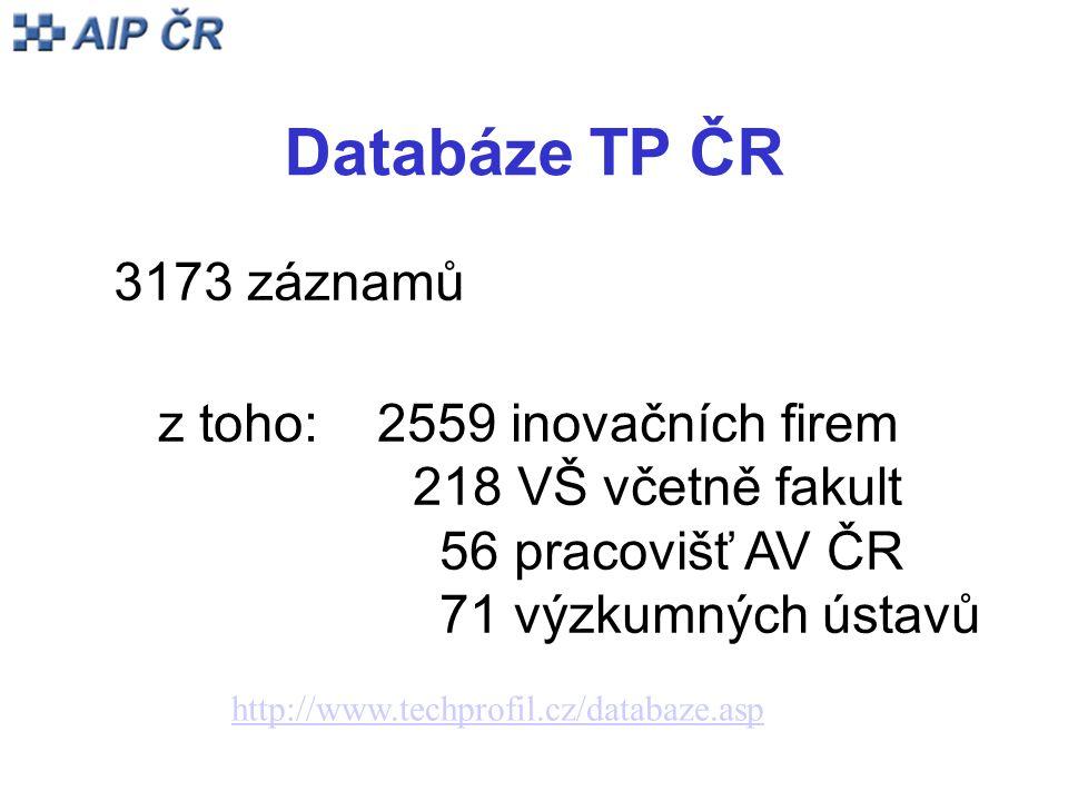 Databáze TP ČR 3173 záznamů z toho: 2559 inovačních firem 218 VŠ včetně fakult 56 pracovišť AV ČR 71 výzkumných ústavů http://www.techprofil.cz/databaze.asp