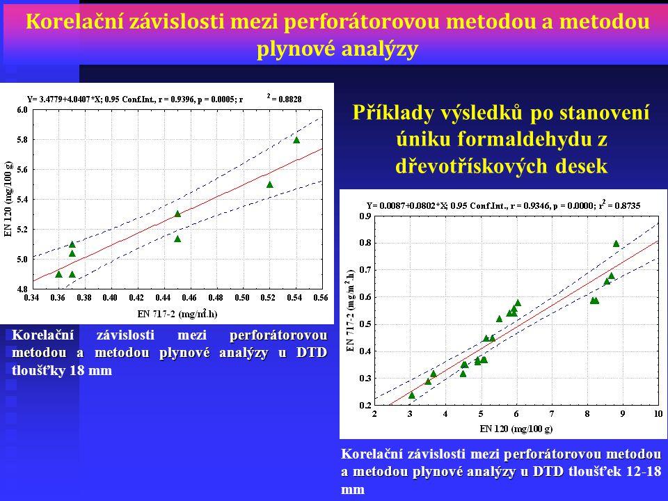perforátorovou metodoua metodou plynové analýzy u DTD Korelační závislosti mezi perforátorovou metodou a metodou plynové analýzy u DTD tloušťky 18 mm