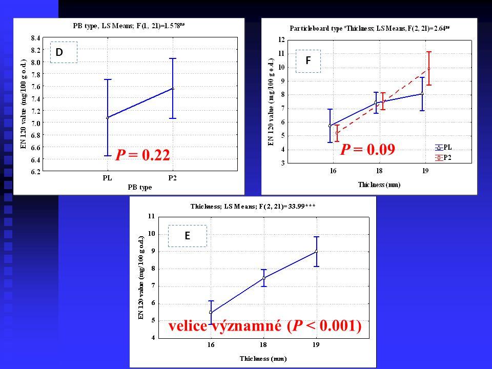 D E F velice významné (P < 0.001) P = 0.22 P = 0.09