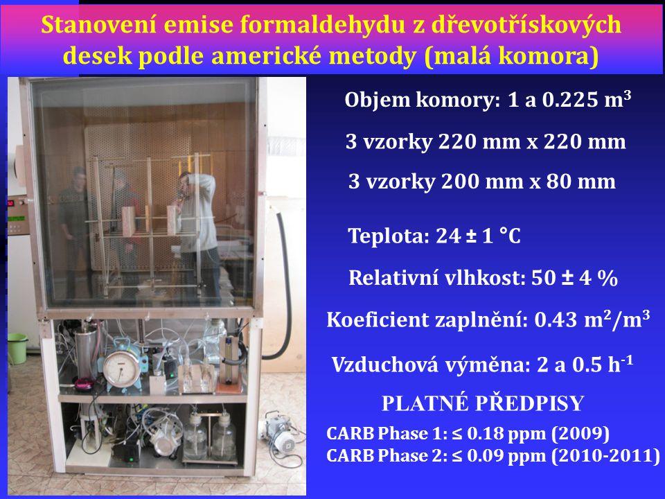 Objem komory: 1 a 0.225 m 3 Teplota: 24 ± 1 °C Relativní vlhkost: 50 ± 4 % Koeficient zaplnění: 0.43 m 2 /m 3 Vzduchová výměna: 2 a 0.5 h -1 CARB Phas