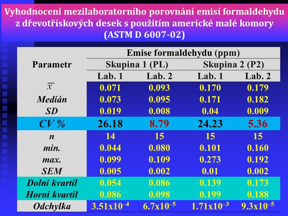 Vyhodnocení mezilaboratorního porovnání emisí formaldehydu z dřevotřískových desek s použitím americké malé komory (ASTM D 6007-02) Parametr Emise for