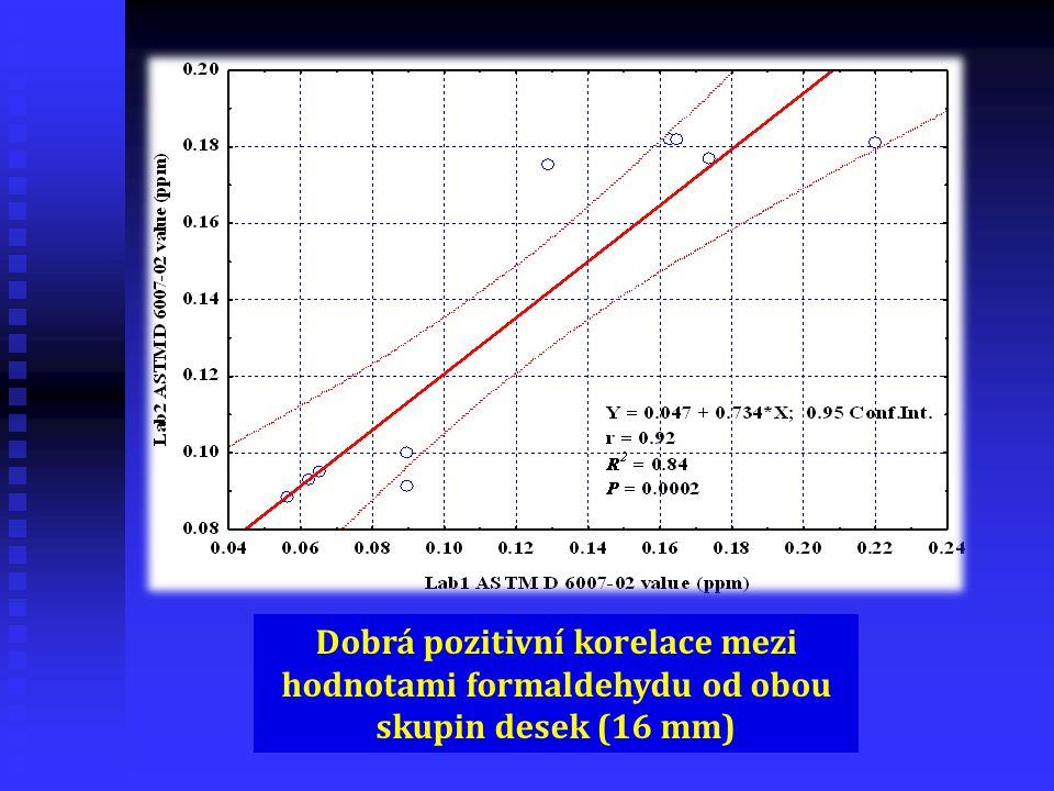 Dobrá pozitivní korelace mezi hodnotami formaldehydu od obou skupin desek (16 mm)