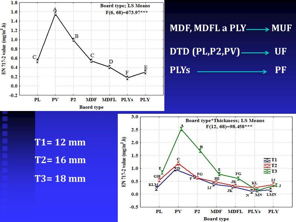 a b MDF, MDFL a PLYMUF DTD (PL,P2,PV)UF PLYs PF T1= 12 mm T2= 16 mm T3= 18 mm