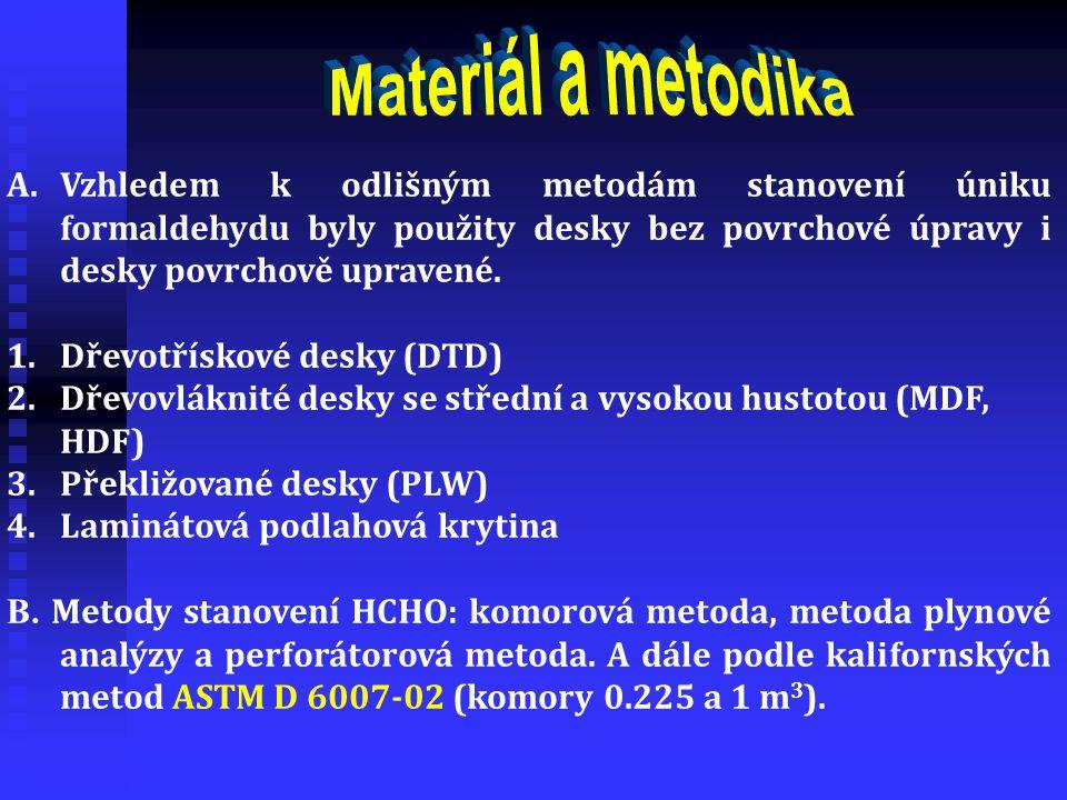 A.Vzhledem k odlišným metodám stanovení úniku formaldehydu byly použity desky bez povrchové úpravy i desky povrchově upravené. 1.Dřevotřískové desky (