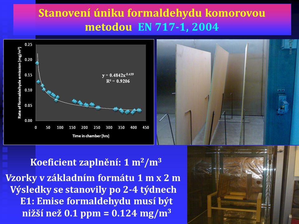 E1: Emise formaldehydu musí být nižší než 0.1 ppm = 0.124 mg/m 3 Výsledky se stanovily po 2-4 týdnech Vzorky v základním formátu 1 m x 2 m Stanovení ú