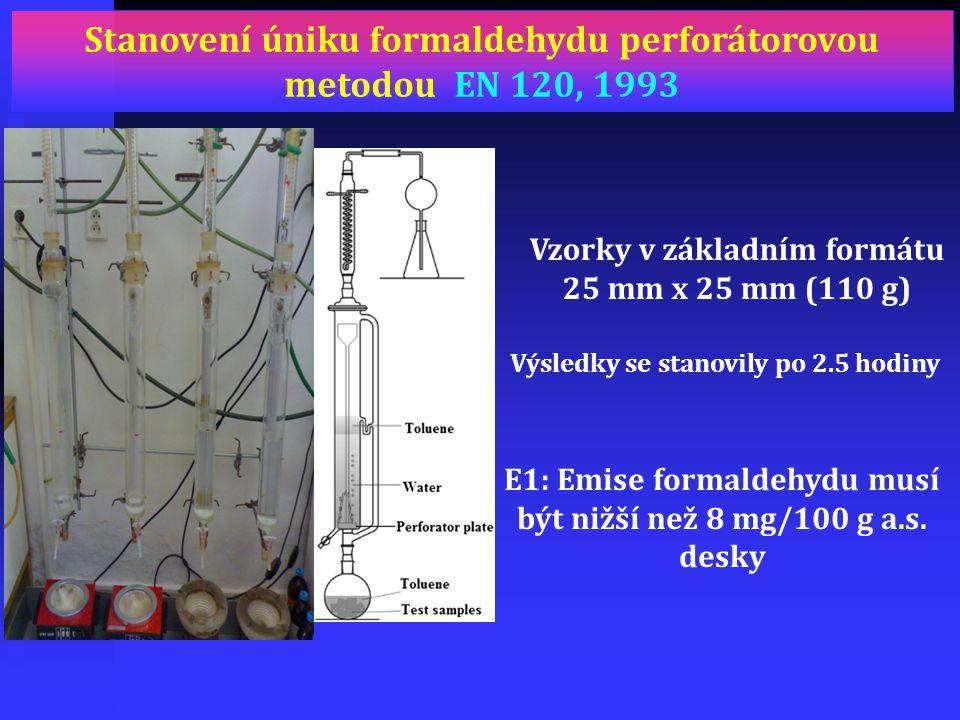 Stanovení úniku formaldehydu perforátorovou metodou EN 120, 1993 E1: Emise formaldehydu musí být nižší než 8 mg/100 g a.s. desky Výsledky se stanovily