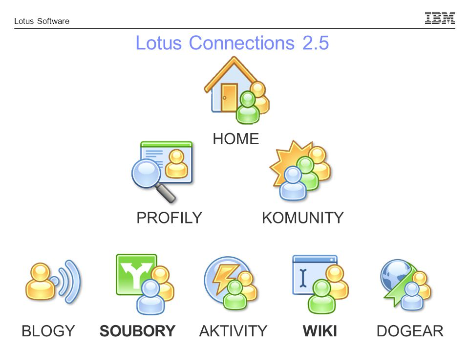 Lotus Software Lotus Connections 2.5 HOME PROFILYKOMUNITY BLOGYSOUBORYAKTIVITYWIKIDOGEAR