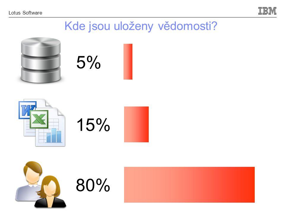 Lotus Software Kde jsou uloženy vědomosti 5% 80% 15%