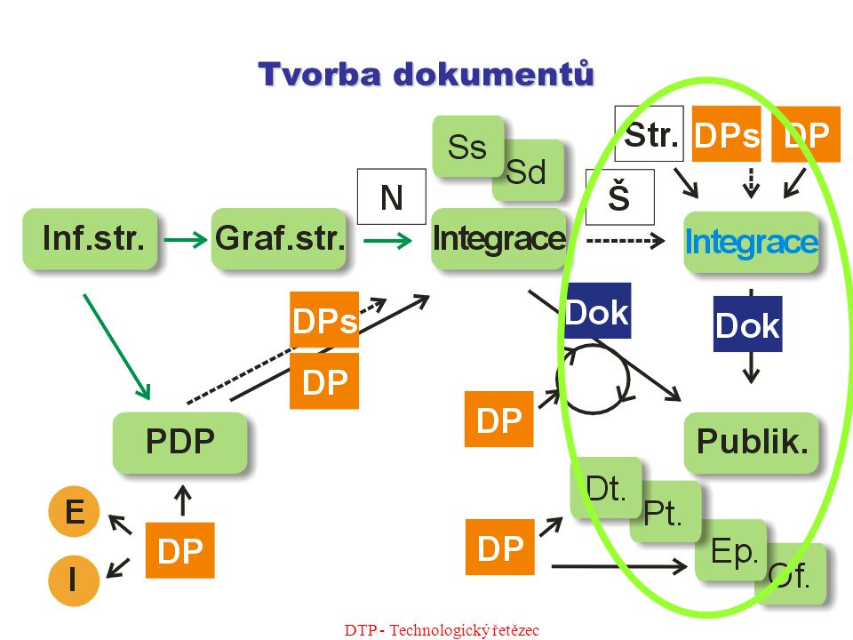 DTP - Technologický řetězec Šablony a digitální tisk