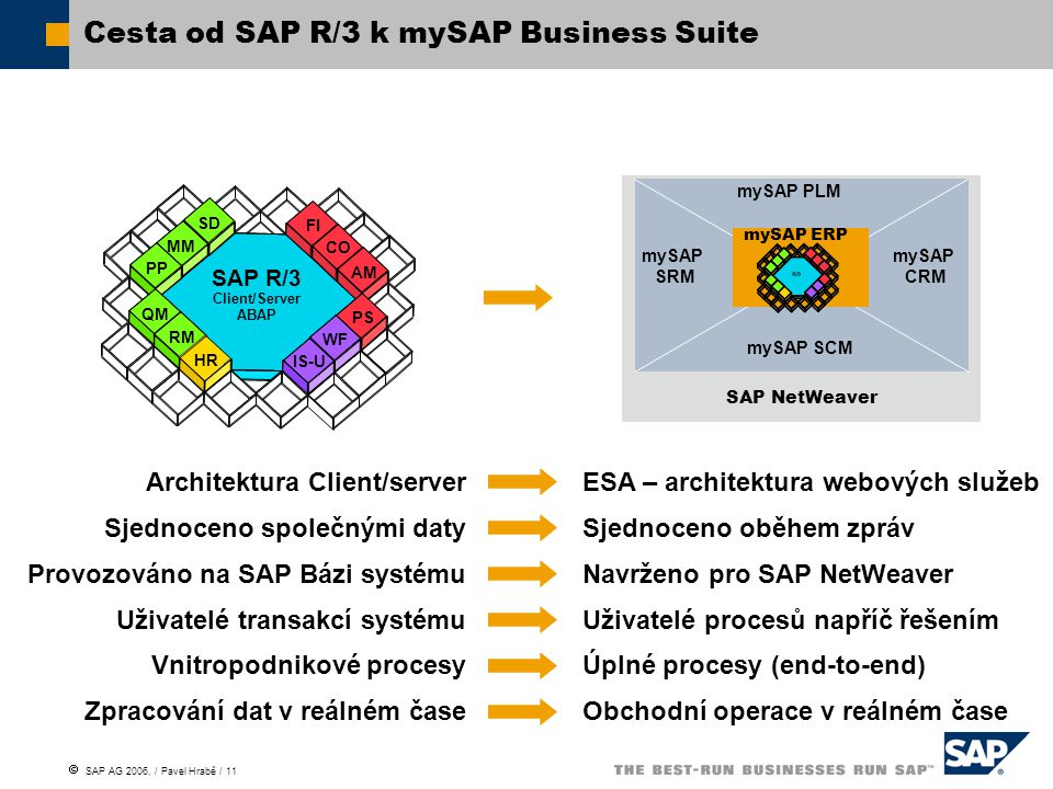  SAP AG 2006, / Pavel Hrabě / 11 SAP NetWeaver mySAP SCM mySAP PLM mySAP SRM mySAP CRM ESA – architektura webových služeb Sjednoceno oběhem zpráv Navrženo pro SAP NetWeaver Uživatelé procesů napříč řešením Úplné procesy (end-to-end) Obchodní operace v reálném čase Architektura Client/server Sjednoceno společnými daty Provozováno na SAP Bázi systému Uživatelé transakcí systému Vnitropodnikové procesy Zpracování dat v reálném čase Cesta od SAP R/3 k mySAP Business Suite mySAP ERP