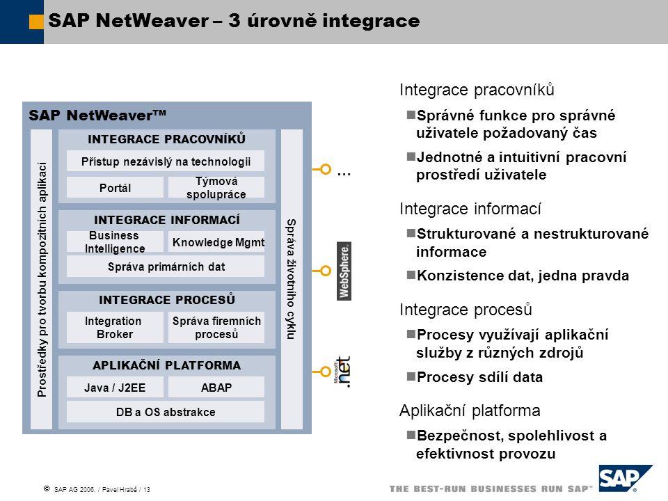  SAP AG 2006, / Pavel Hrabě / 13 SAP NetWeaver – 3 úrovně integrace Integrace pracovníků Správné funkce pro správné uživatele požadovaný čas Jednotné a intuitivní pracovní prostředí uživatele Integrace informací Strukturované a nestrukturované informace Konzistence dat, jedna pravda Integrace procesů Procesy využívají aplikační služby z různých zdrojů Procesy sdílí data Aplikační platforma Bezpečnost, spolehlivost a efektivnost provozu SAP NetWeaver™ Prostředky pro tvorbu kompozitních aplikací INTEGRACE PRACOVNÍKŮ Přístup nezávislý na technologii Portál Týmová spolupráce INTEGRACE INFORMACÍ Business Intelligence Správa primárních dat Knowledge Mgmt INTEGRACE PROCESŮ Integration Broker Správa firemních procesů APLIKAČNÍ PLATFORMA Java / J2EE DB a OS abstrakce ABAP Správa životního cyklu …