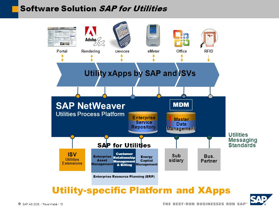  SAP AG 2006, / Pavel Hrabě / 15 Software Solution SAP for Utilities Utility-specific Platform and XApps Utilities Messaging Standards SAP NetWeaver