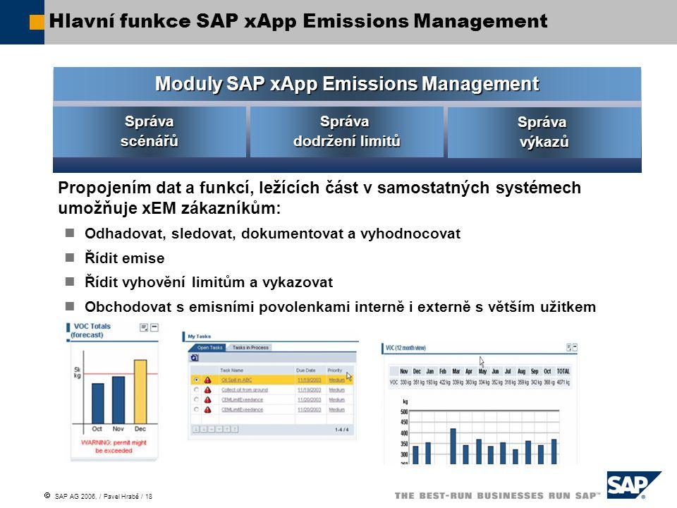  SAP AG 2006, / Pavel Hrabě / 18 Hlavní funkce SAP xApp Emissions Management Správavýkazů Správa dodržení limitů Správa scénářů Moduly SAP xApp Emissions Management Propojením dat a funkcí, ležících část v samostatných systémech umožňuje xEM zákazníkům: Odhadovat, sledovat, dokumentovat a vyhodnocovat Řídit emise Řídit vyhovění limitům a vykazovat Obchodovat s emisními povolenkami interně i externě s větším užitkem