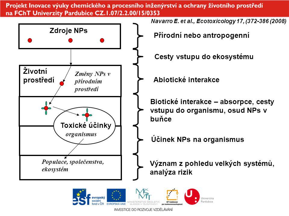 Osud NPs v ŽP Aglomeráty Kompozity Funkcionalizované NPs Volné NPs Environmentální transformace Funkcionalizované NPs Agregáty