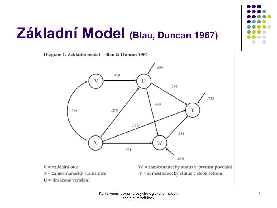 Ke kořenům sociálně psychologického modelu sociální stratifikace 4 Základní Model (Blau, Duncan 1967)