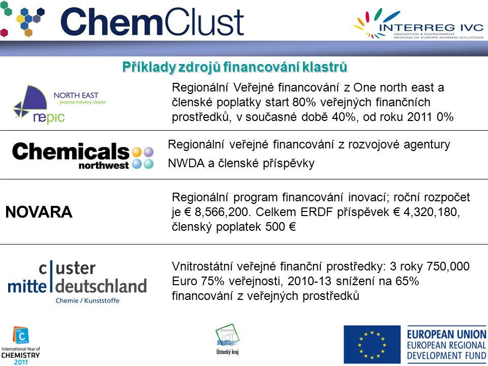 Příklady zdrojů financováníklastrů Příklady zdrojů financování klastrů Regionální Veřejné financování z One north east a členské poplatky start 80% veřejných finančních prostředků, v současné době 40%, od roku 2011 0% Regionální veřejné financování z rozvojové agentury NWDA a členské příspěvky NOVARA Regionální program financování inovací; roční rozpočet je € 8,566,200.