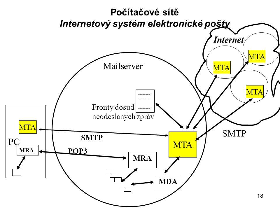 18 Počítačové sítě Internetový systém elektronické pošty PC MTA -------- -------- MRA MDA MTA SMTP POP3 Internet Fronty dosud neodeslaných zpráv Mailserver MTA MRA