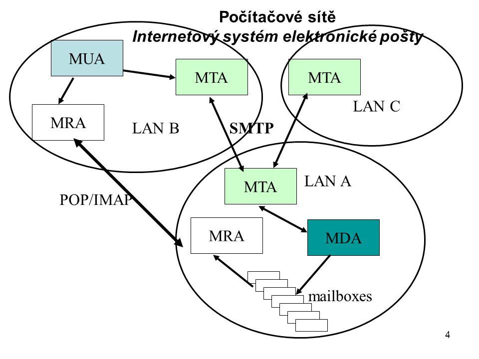 4 Počítačové sítě Internetový systém elektronické pošty MTA MDA MRA mailboxes SMTP POP/IMAP LAN B MRA MTA MUA LAN A LAN C
