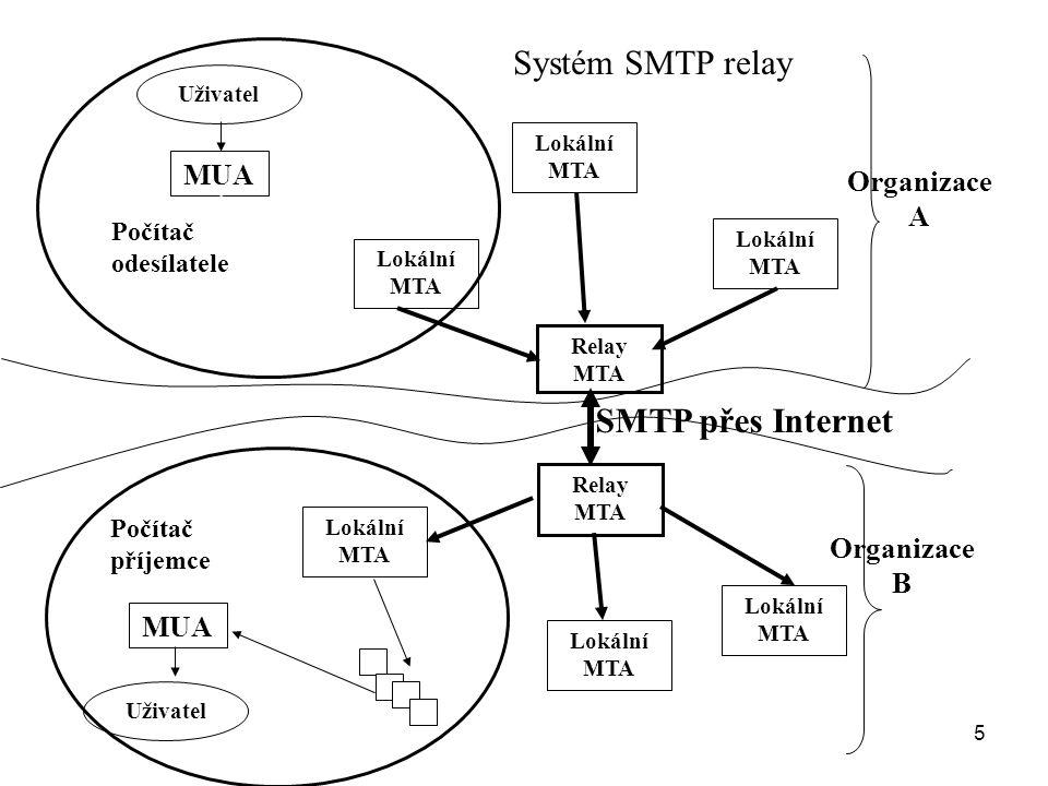 5 Lokální MTA Relay MTA MUA Uživatel Lokální MTA MUA Uživatel mailboxes Organizace A Organizace B SMTP přes Internet Systém SMTP relay Počítač odesíla