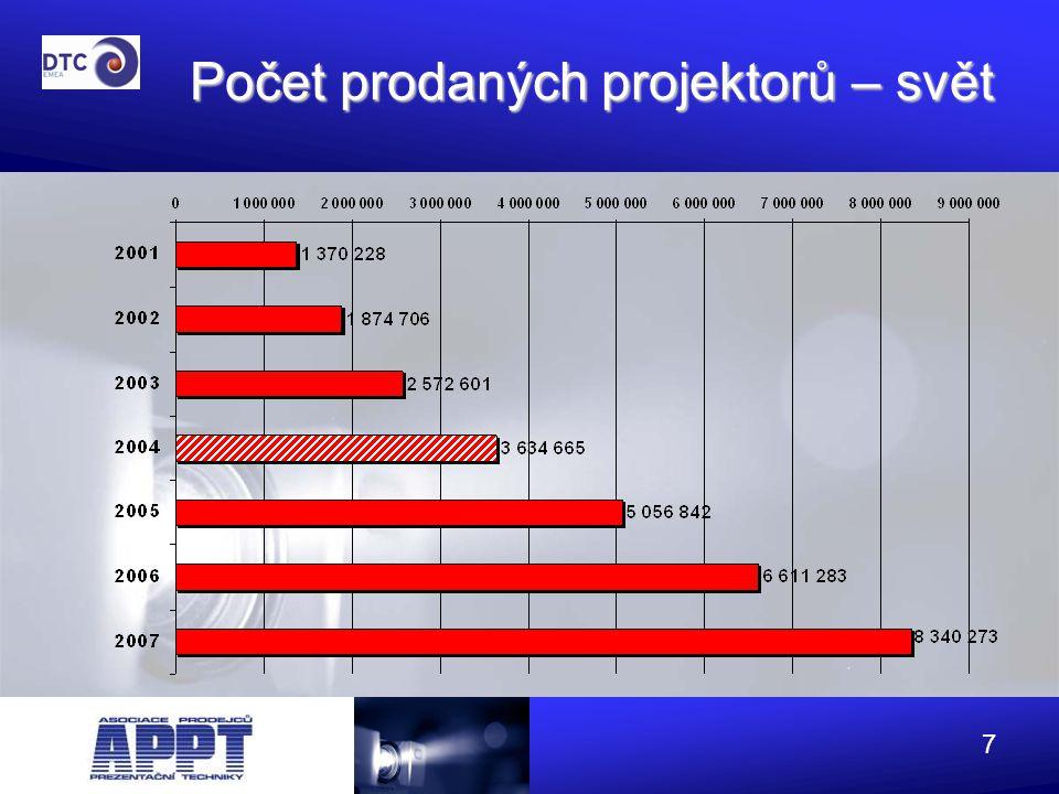8 Počet prodaných projektorů - EMEA  Očekává se, že trh vzroste v příštích 4 letech o 110%.