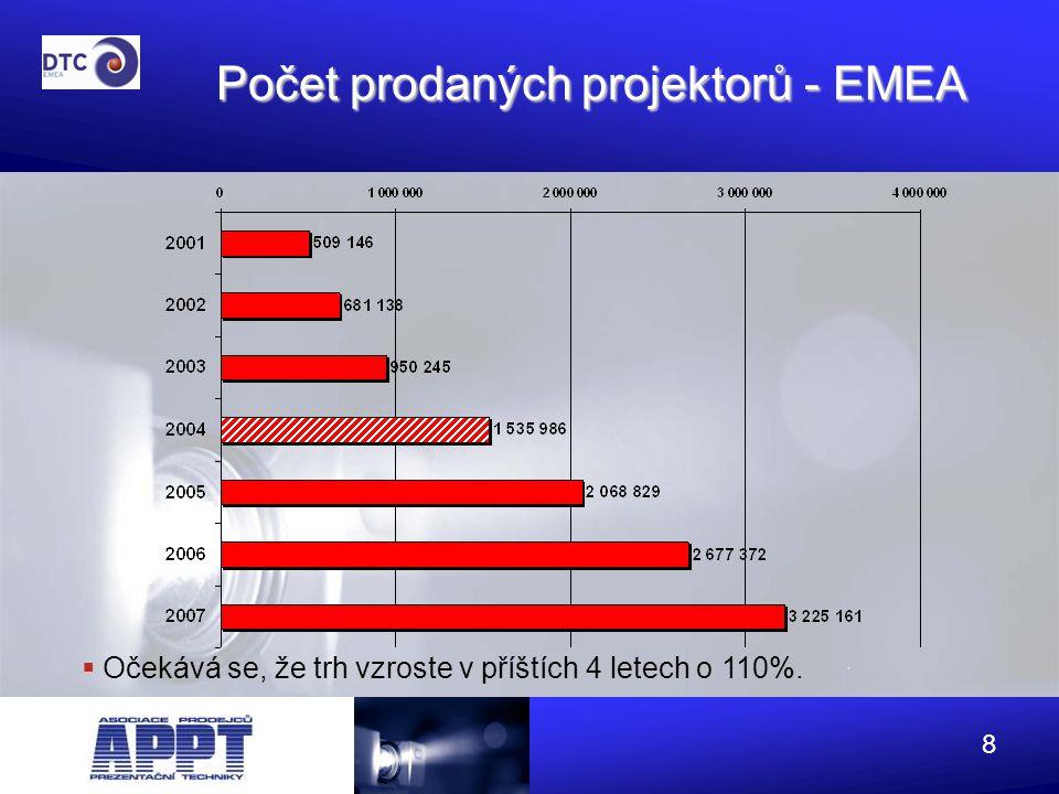 9 Počet prodaných projektorů - ČR  Očekává se trvalý silný růst trhu 56% 123% 52% 39% 38% 30% nárůst v %