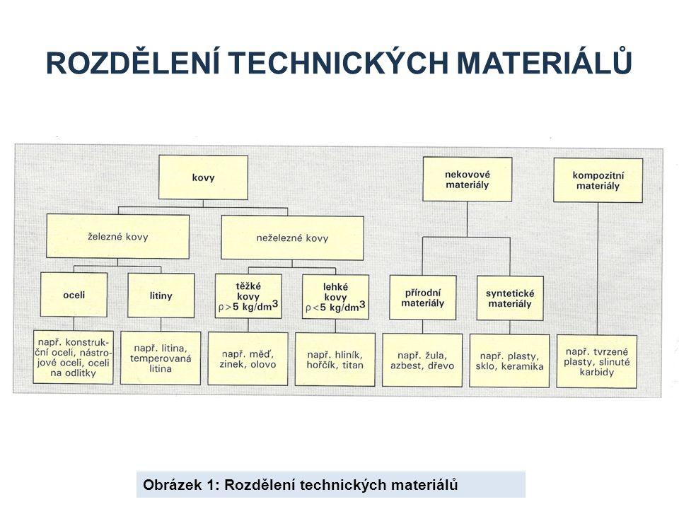 ROZDĚLENÍ TECHNICKÝCH MATERIÁLŮ Obrázek 1: Rozdělení technických materiálů