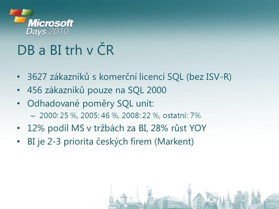 DB a BI trh v ČR 3627 zákazníků s komerční licencí SQL (bez ISV-R) 456 zákazníků pouze na SQL 2000 Odhadované poměry SQL unit: – 2000: 25 %, 2005: 46 %, 2008: 22 %, ostatní: 7% 12% podíl MS v tržbách za BI, 28% růst YOY BI je 2-3 priorita českých firem (Markent)
