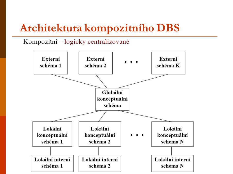 Architektura kompozitního DBS Kompozitní – logicky centralizované