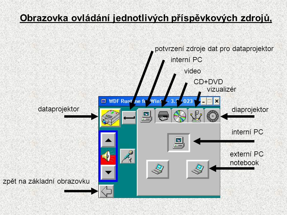 Obrazovka ovládání jednotlivých příspěvkových zdrojů, dataprojektor potvrzení zdroje dat pro dataprojektor interní PC video CD+DVD vizualizér diaprojektor interní PC externí PC notebook zpět na základní obrazovku