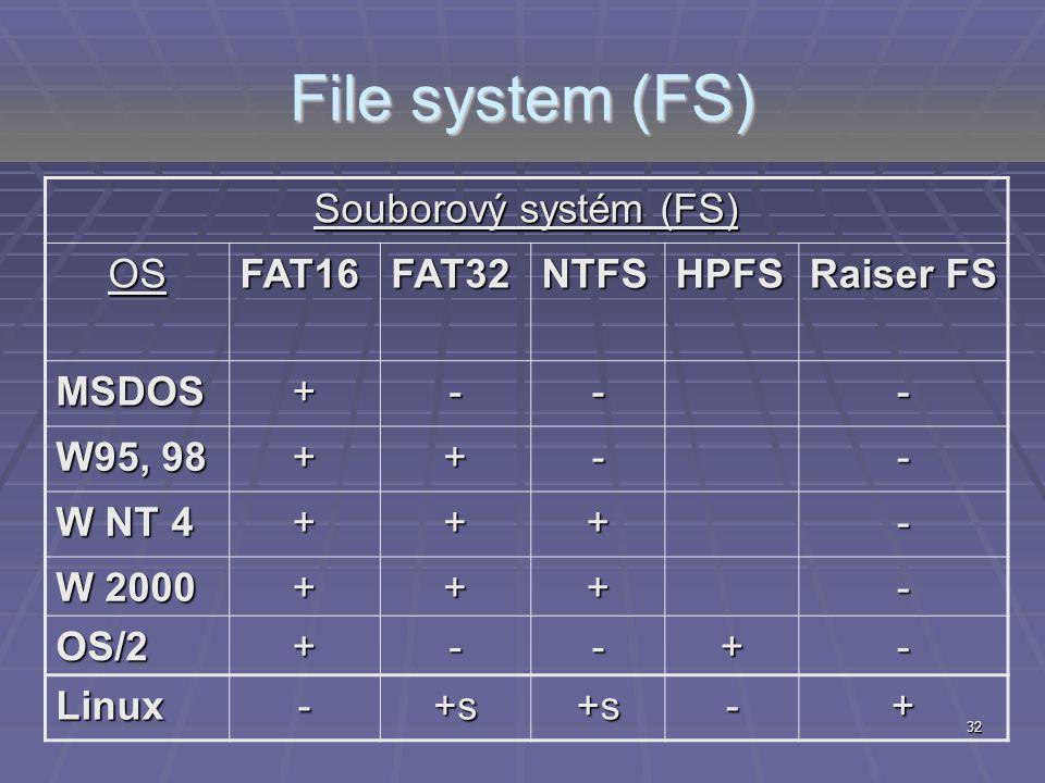 32 File system (FS) Souborový systém (FS) OSFAT16FAT32NTFSHPFS Raiser FS MSDOS+--- W95, 98 ++-- W NT 4 +++- W 2000 +++- OS/2+--+- Linux-+s+s-+