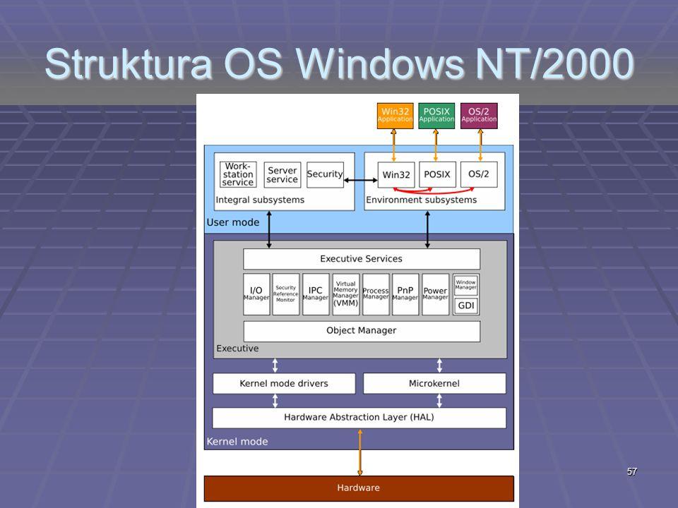 Struktura OS Windows NT/2000 57
