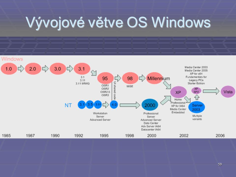 Vývojové větve OS Windows 59