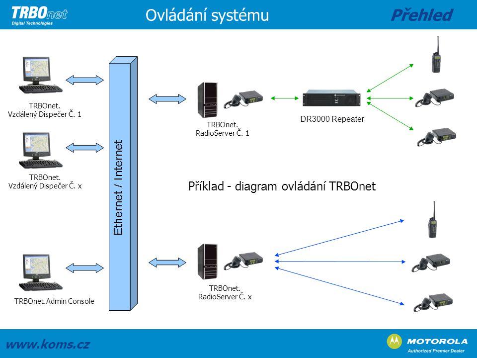 Ethernet / Internet TRBOnet.Admin Console DR3000 Repeater TRBOnet. Vzdálený Dispečer Č. 1 TRBOnet. Vzdálený Dispečer Č. x TRBOnet. RadioServer Č. 1 TR
