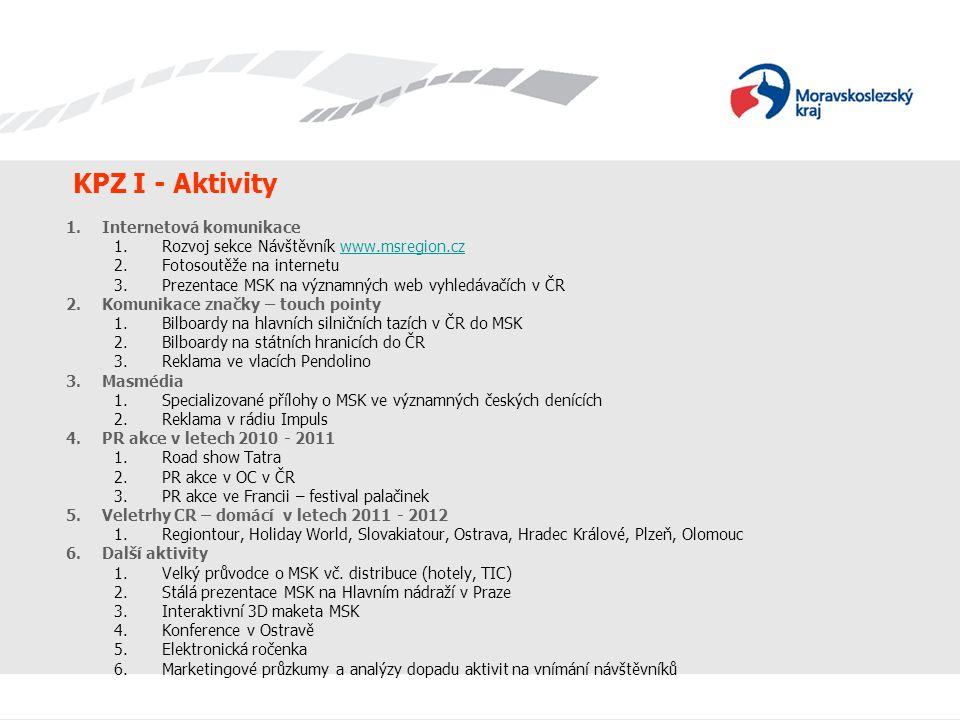 KPZ I - Aktivity 1.Internetová komunikace 1.Rozvoj sekce Návštěvník www.msregion.czwww.msregion.cz 2.Fotosoutěže na internetu 3.Prezentace MSK na význ