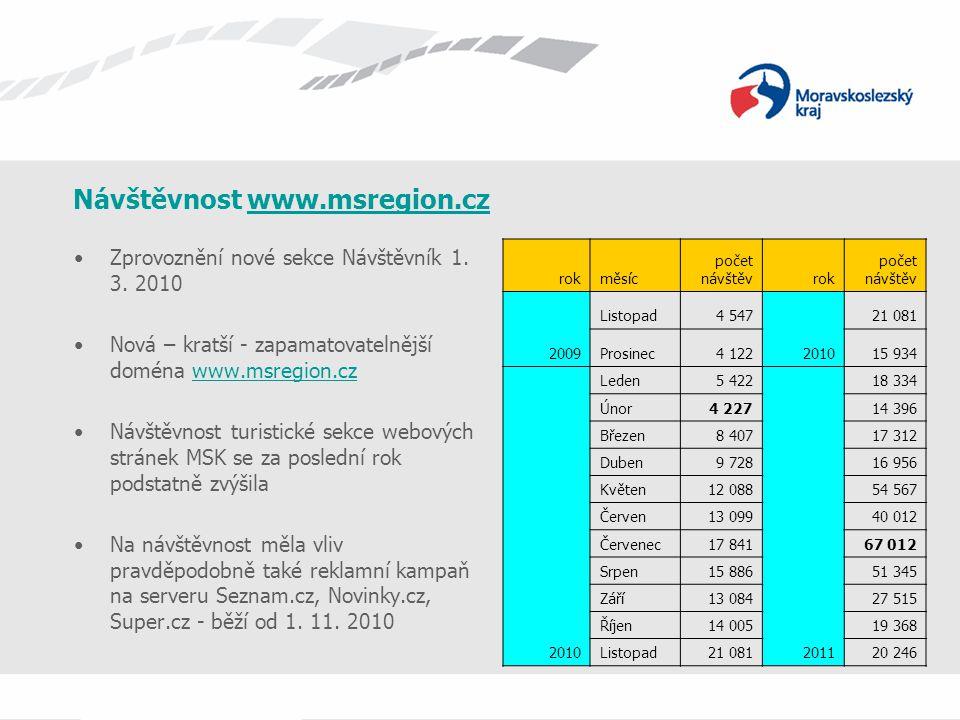 Návštěvnost www.msregion.czwww.msregion.cz Zprovoznění nové sekce Návštěvník 1. 3. 2010 Nová – kratší - zapamatovatelnější doména www.msregion.czwww.m