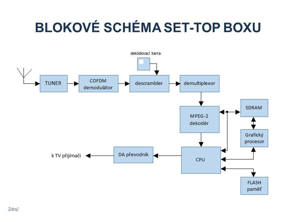 BLOKOVÉ SCHÉMA SET-TOP BOXU Zdroj 1