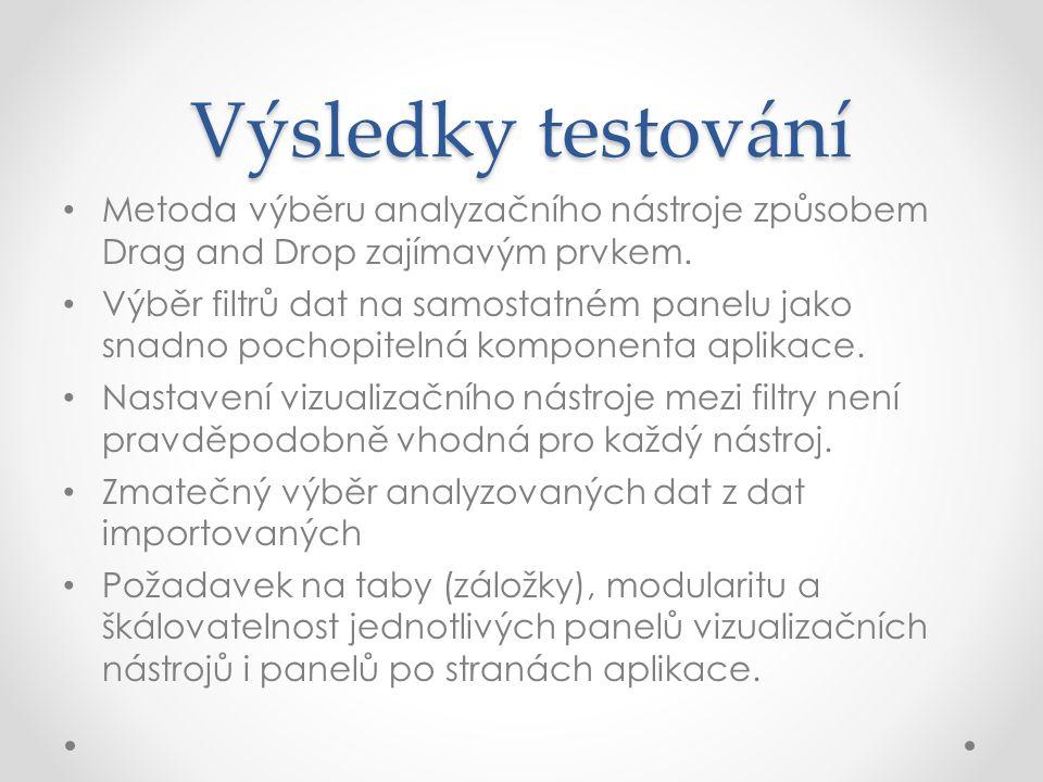 Výsledky testování Metoda výběru analyzačního nástroje způsobem Drag and Drop zajímavým prvkem.
