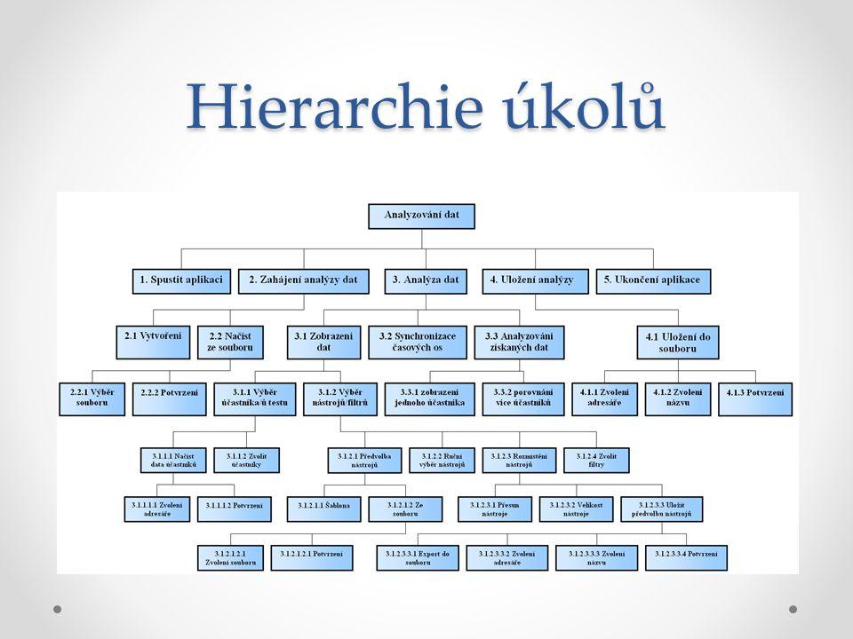Hierarchie úkolů