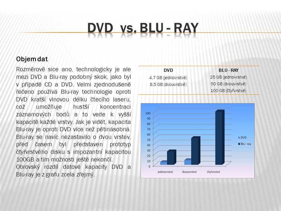 Objem dat Rozměrově sice ano, technologicky je ale mezi DVD a Blu-ray podobný skok, jako byl v případě CD a DVD.