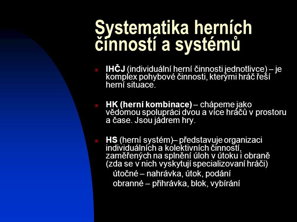 Systematika herních činností a systémů IHČJ (individuální herní činnosti jednotlivce) – je komplex pohybové činnosti, kterými hráč řeší herní situace.