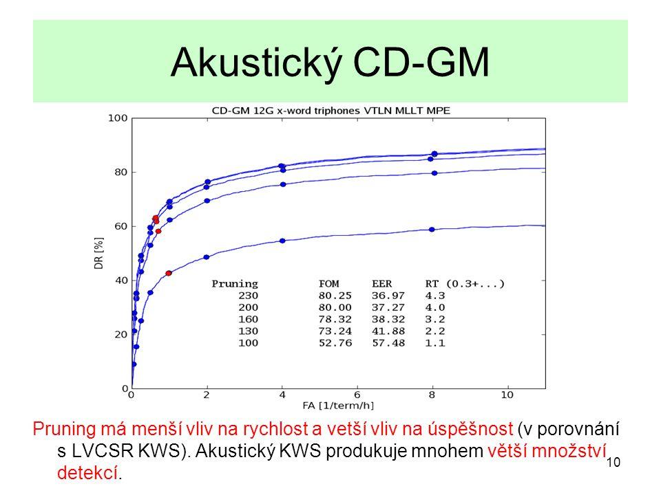 10 Akustický CD-GM Pruning má menší vliv na rychlost a vetší vliv na úspěšnost (v porovnání s LVCSR KWS).